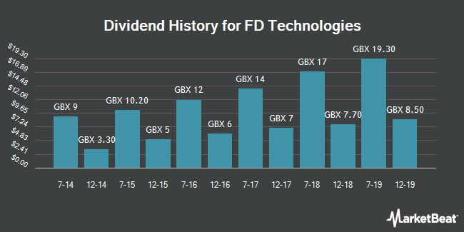 Dividend History for First Derivatives (LON:FDP)