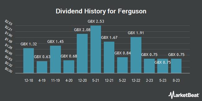 Dividend History for Ferguson (LON:FERG)