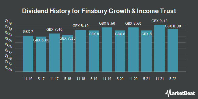 Dividend History for Finsbury Growth & Income Trust (LON:FGT)