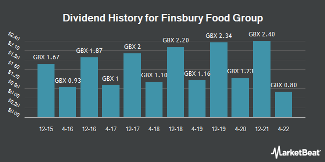 Dividend History for Finsbury Food Group (LON:FIF)