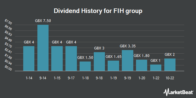 Dividend History for FIH Group (LON:FIH)