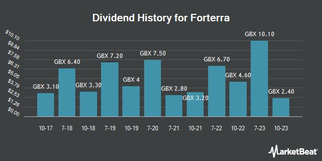 Dividend Payments by Quarter for Forterra (LON:FORT)