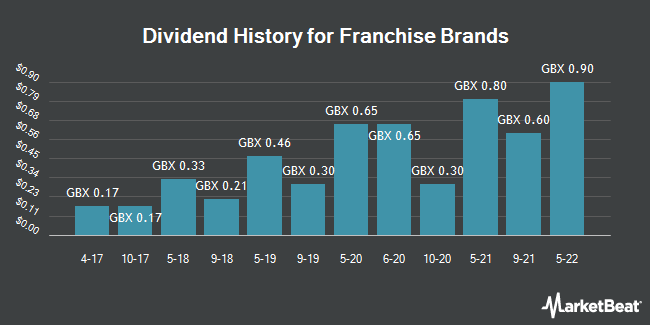 Dividend History for Franchise Brands (LON:FRAN)