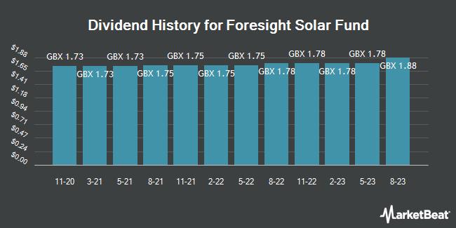 Dividend History for Foresight Solar Fund (LON:FSFL)