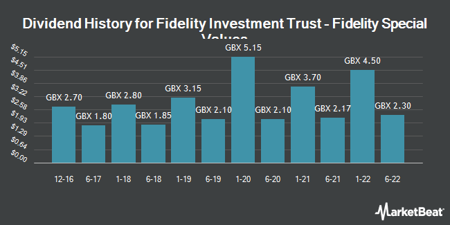 Dividend History for Fidelity Special Values (LON:FSV)