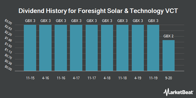 Dividend History for Foresight Solar & Infrastructure VCT (LON:FTSV)