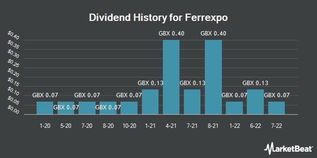Dividend History for Ferrexpo (LON:FXPO)