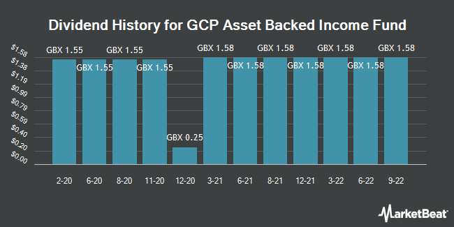 Dividend History for GCP Asset Backed Income Fund (LON:GABI)