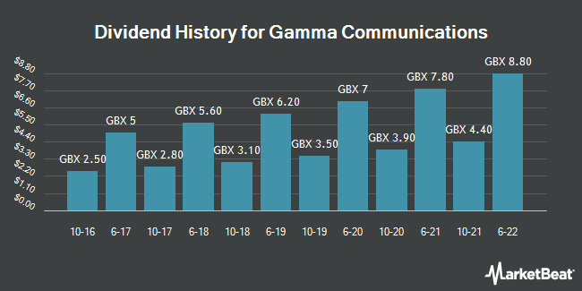 Dividend History for Gamma Communications (LON:GAMA)