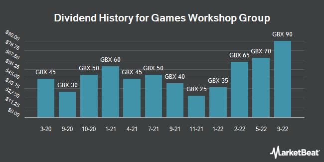 Dividend History for Games Workshop Group (LON:GAW)