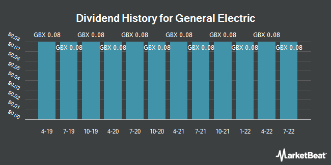 Dividend History for General Electric (LON:GEC)