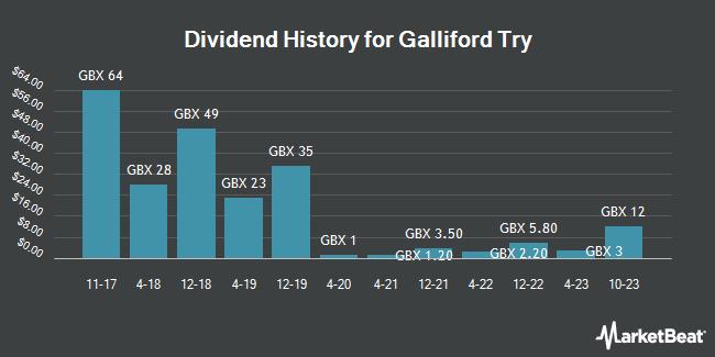 Dividend History for Galliford Try (LON:GFRD)