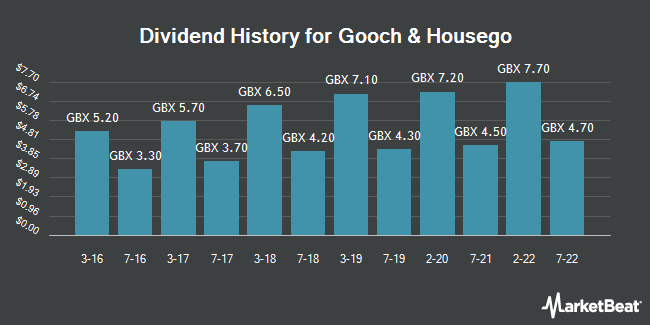 Dividend History for Gooch & Housego (LON:GHH)
