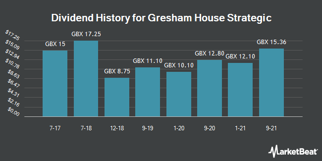 Dividend History for Gresham House Strategic (LON:GHS)