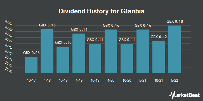 Dividend History for Glanbia (LON:GLB)