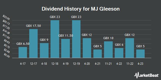 Dividend History for MJ Gleeson (LON:GLE)