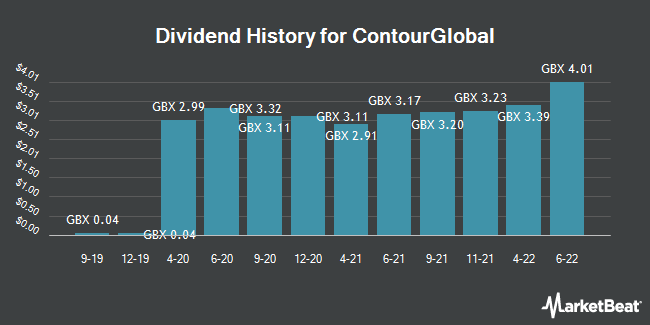 Dividend History for Contourglobal (LON:GLO)