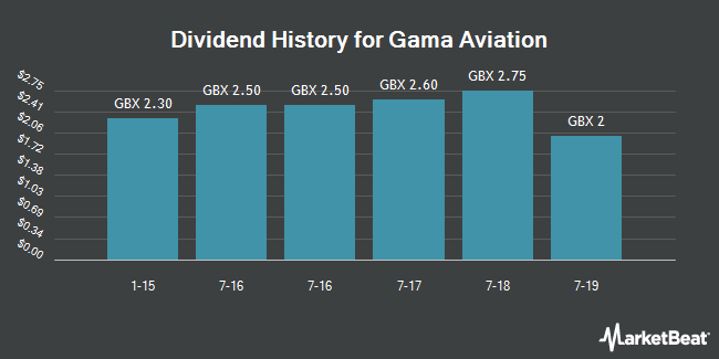 Dividend History for Gama Aviation (LON:GMAA)