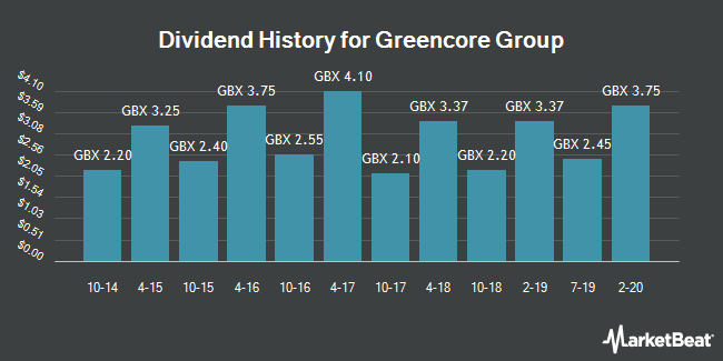 Dividend History for Greencore Group (LON:GNC)
