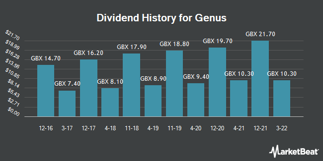 Dividend History for Genus (LON:GNS)