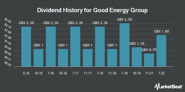 Dividend History for Good Energy Group (LON:GOOD)