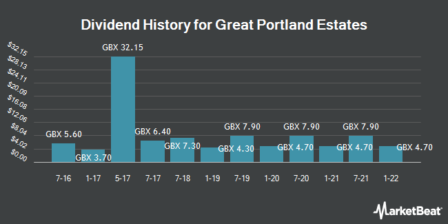 Dividend History for Great Portland Estates (LON:GPOR)