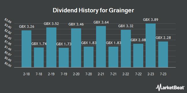 Dividend History for Grainger (LON:GRI)