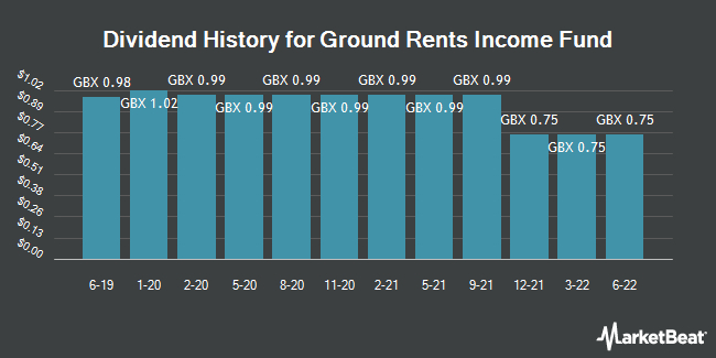 Dividend History for Ground Rents Income Fund (LON:GRIO)