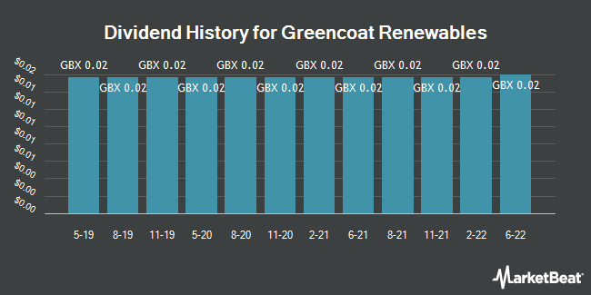 Dividend History for Greencoat Renewables (LON:GRP)