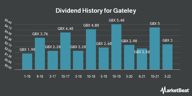Dividend History for Gateley (LON:GTLY)