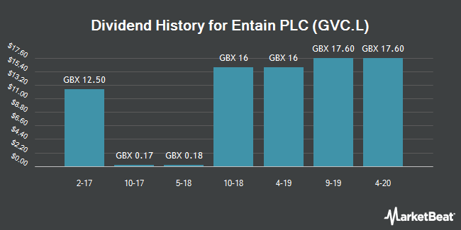 Dividend History for GVC (LON:GVC)