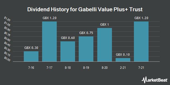 Dividend History for Gabelli Value Plus+ Trust (LON:GVP)