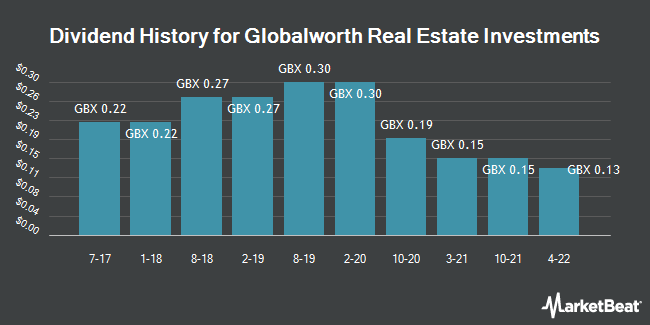Dividend History for Globalworth Real Estate Investments (LON:GWI)