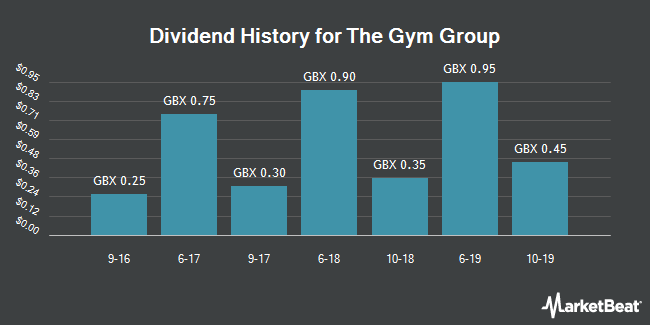 Dividend History for GYM Group (LON:GYM)