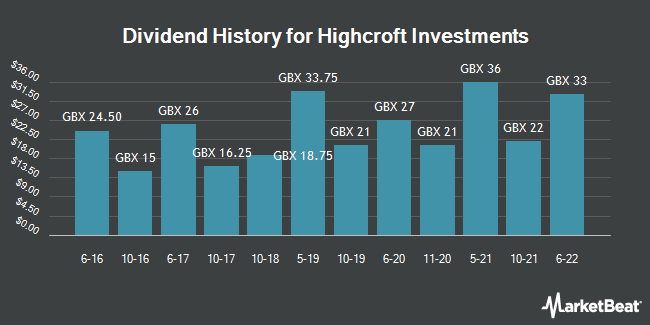 Dividend History for Highcroft Investments (LON:HCFT)