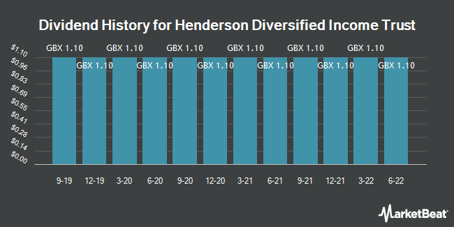 Dividend History for Henderson Diversified Income (LON:HDIV)