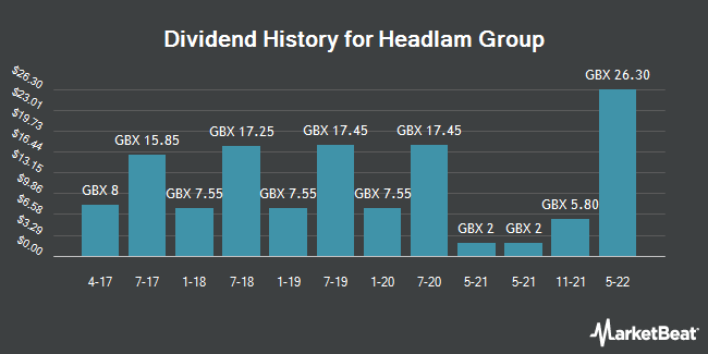 Dividend History for Headlam Group (LON:HEAD)