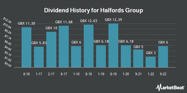Dividend History for Halfords Group (LON:HFD)