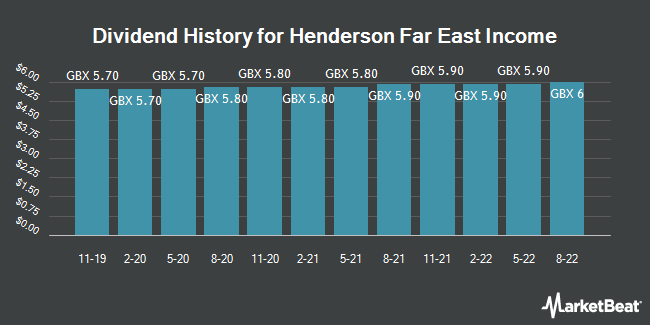 Dividend History for Henderson Far East Income (LON:HFEL)
