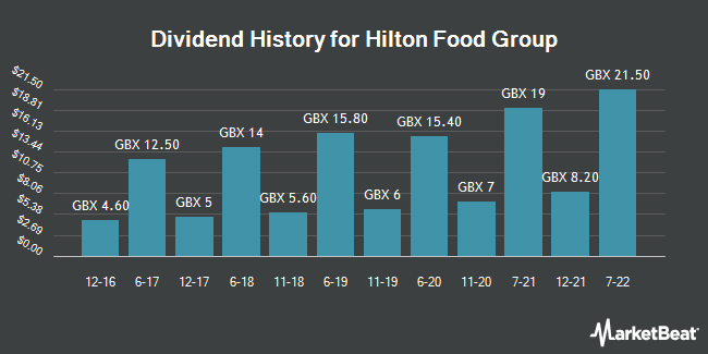 Dividend Payments by Quarter for Hilton Food Group (LON:HFG)