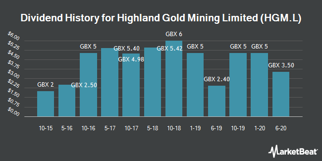 Dividend History for Highland Gold Mining (LON:HGM)