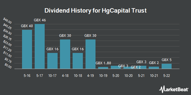 Dividend History for HgCapital Trust (LON:HGT)