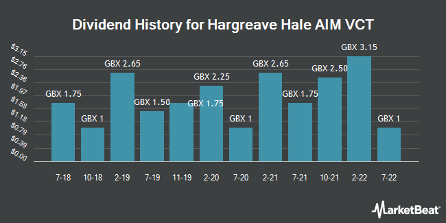 Dividend History for Hargreave Hale Aim Vct (LON:HHV)