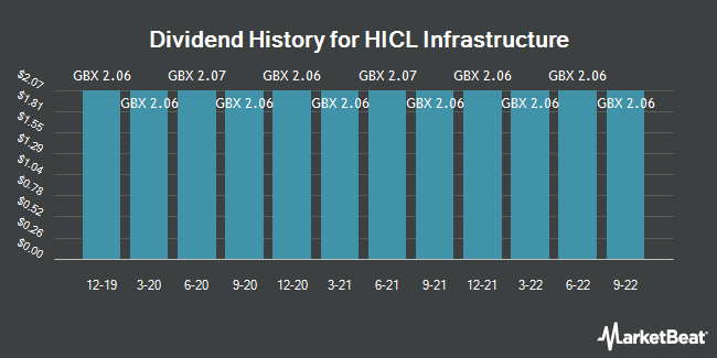 Dividend History for HICL Infrastructure (LON:HICL)