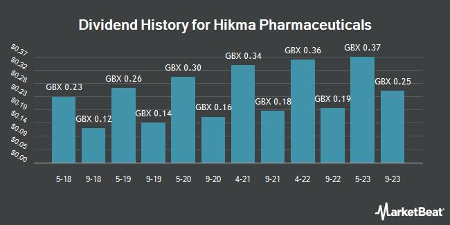 Hikma Pharmaceuticals Plc (LON:HIK) to Issue $0 14 Dividend