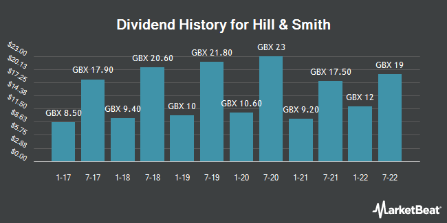 Dividend History for Hill & Smith (LON:HILS)
