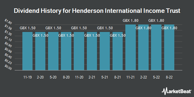 Dividend History for Henderson International Income Trust (LON:HINT)