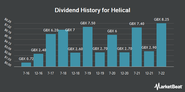 Dividend History for Helical (LON:HLCL)