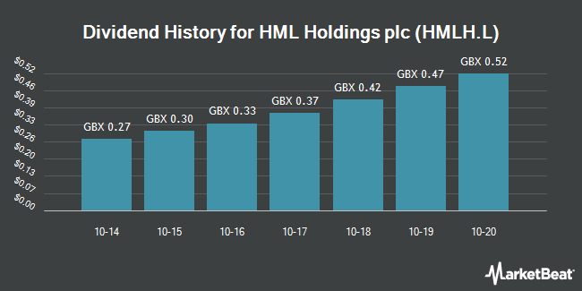 Dividend History for HML (LON:HMLH)