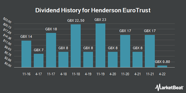 Dividend History for Henderson Euro Trust (LON:HNE)